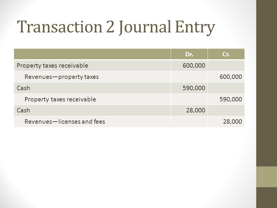 Transaction 2 Journal Entry Dr.Cr. Property taxes receivable600,000 Revenues—property taxes600,000 Cash590,000 Property taxes receivable590,000 Cash28
