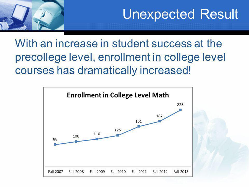 Unexpected Result With an increase in student success at the precollege level, enrollment in college level courses has dramatically increased!