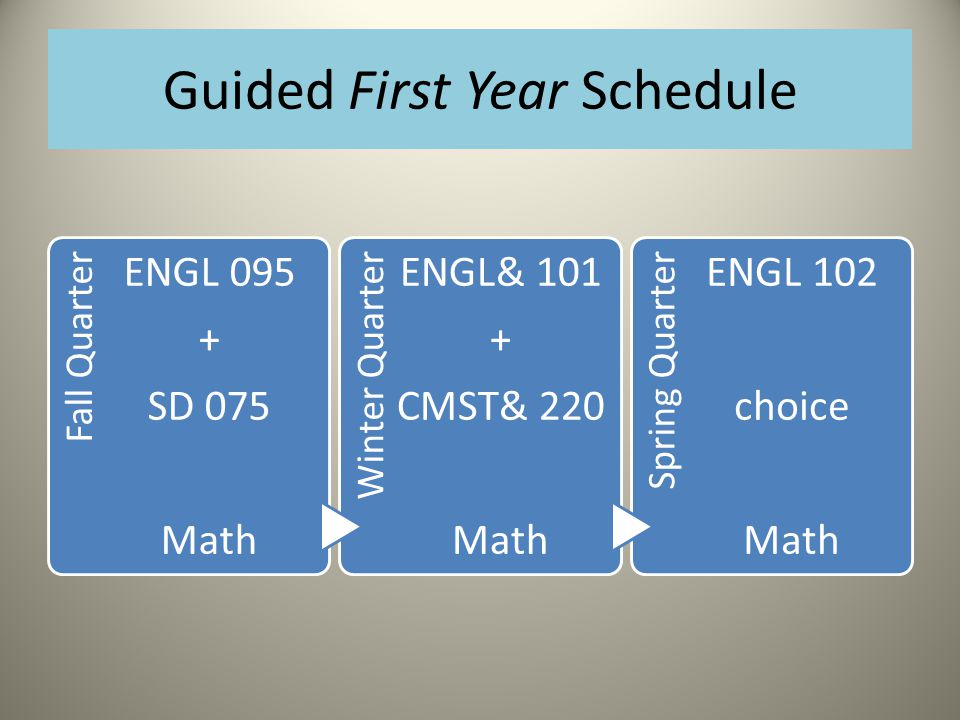 Guided First Year Schedule Fall Quarter ENGL 095 + SD 075 Math Winter Quarter ENGL& 101 + CMST& 220 Math Spring Quarter ENGL 102 choice Math