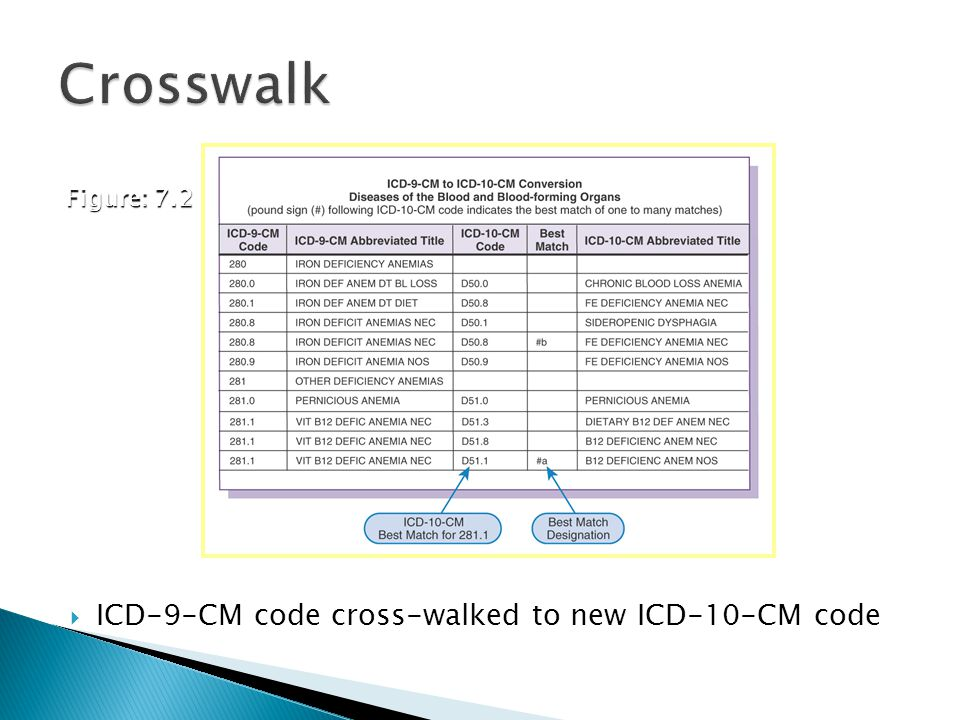  ICD-9-CM code cross-walked to new ICD-10-CM code Figure: 7.2 Courtesy U.S. Department of Health and Human Services, Centers for Medicare and Medicai