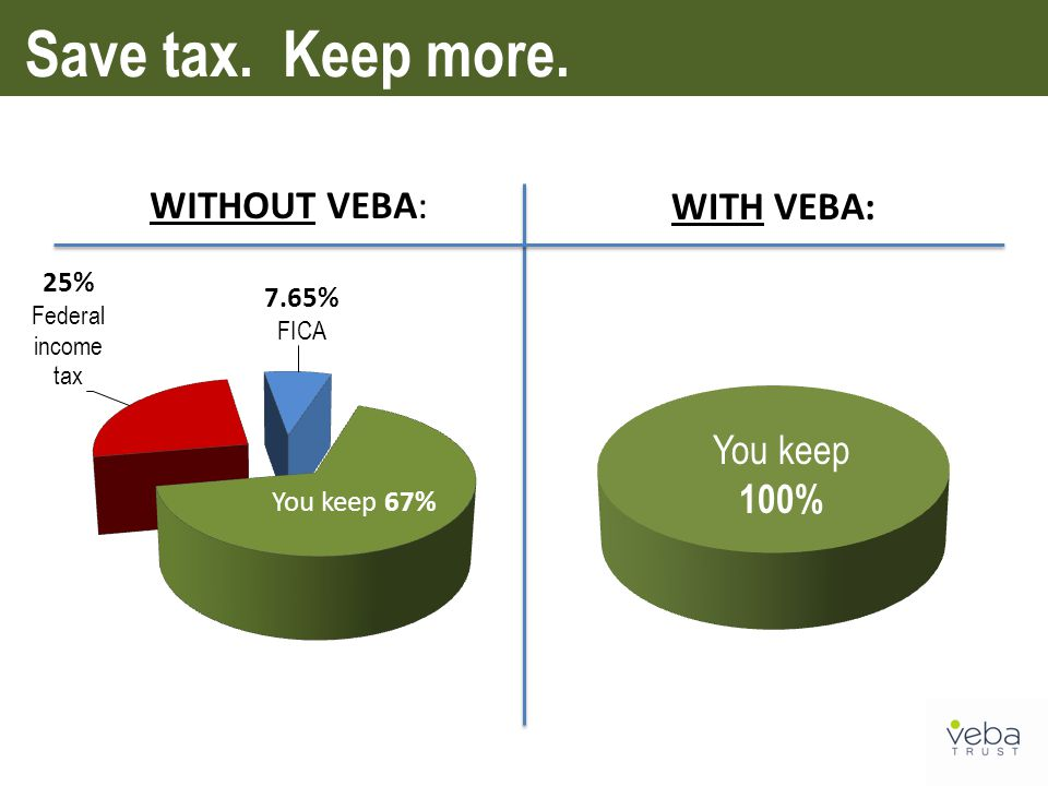 Save tax. Keep more. WITHOUT VEBA: WITH VEBA: You keep 100% You keep 67%