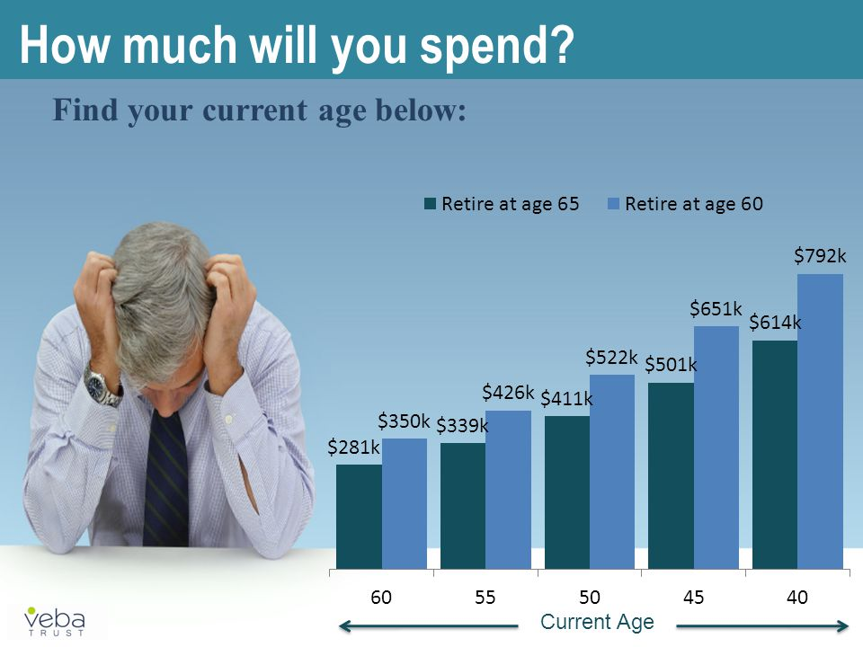 Find your current age below: How much will you spend Current Age