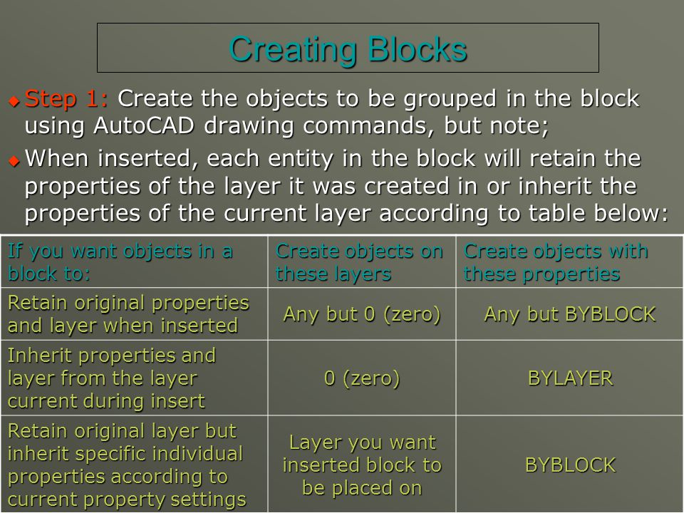 Creating Blocks  Step 2: Make sure the objects to be placed in the block are visible.