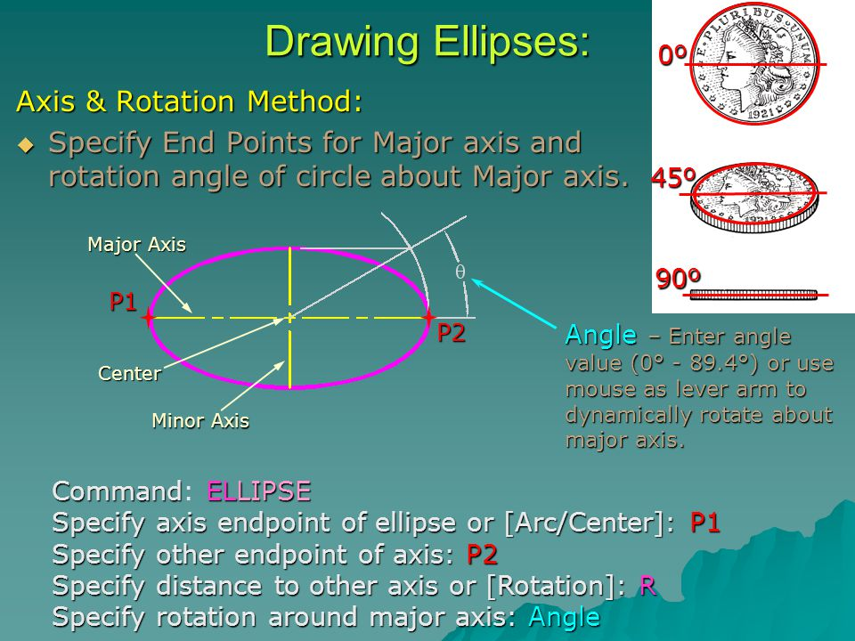 Drawing Ellipses: Axis & Rotation Method:  Specify End Points for Major axis and rotation angle of circle about Major axis.