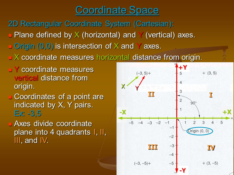 Coordinate Space 2D Rectangular Coordinate System (Cartesian): Plane defined by X (horizontal) and Y (vertical) axes. Plane defined by X (horizontal)