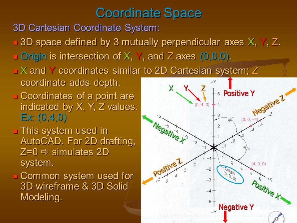 Coordinate Space 3D Cartesian Coordinate System: 3D space defined by 3 mutually perpendicular axes X, Y, Z. 3D space defined by 3 mutually perpendicul