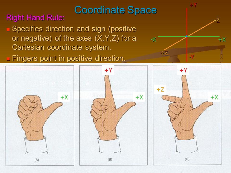 Coordinate Space Right Hand Rule: Specifies direction and sign (positive or negative) of the axes (X,Y,Z) for a Cartesian coordinate system. Specifies