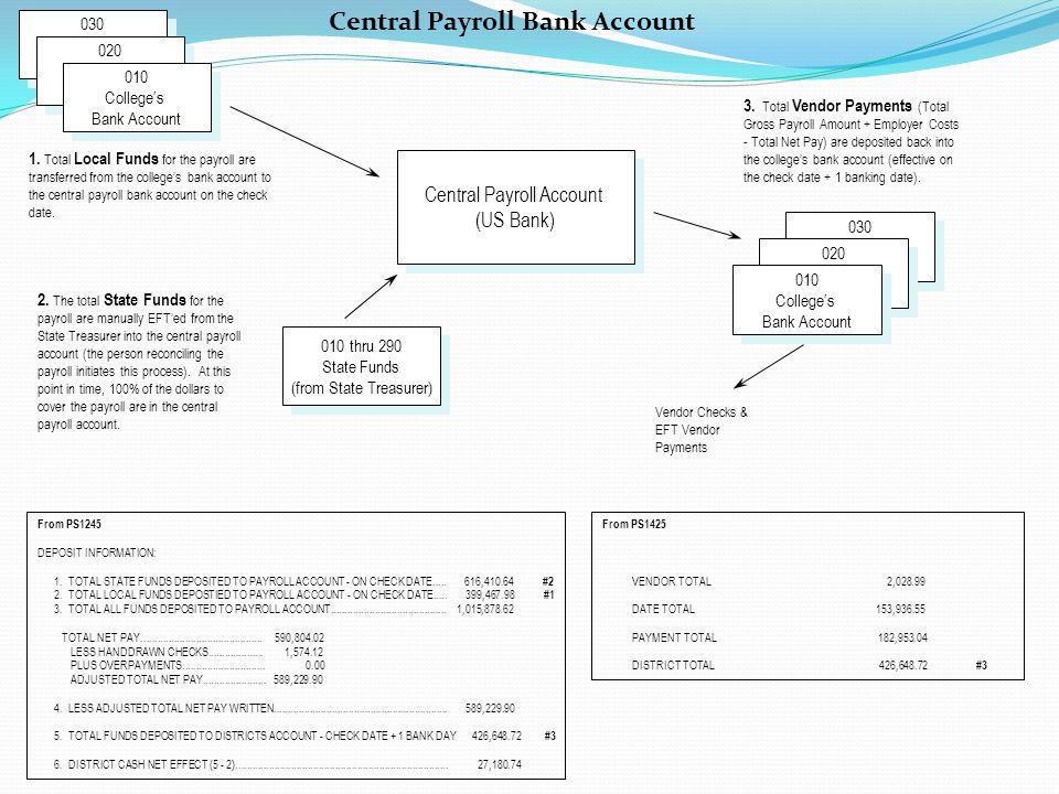 Central Payroll Account (US Bank) Central Payroll Account (US Bank) 1.