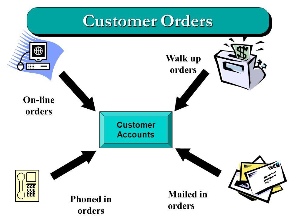 Customer Orders Customer Accounts Walk up orders Mailed in orders Phoned in orders On-line orders