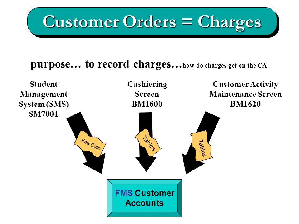 Customer Orders = Charges Student Management System (SMS) SM7001 FMS Customer Accounts Cashiering Screen BM1600 Customer Activity Maintenance Screen BM1620 Fee Calc Tables purpose… to record charges… how do charges get on the CA Tables