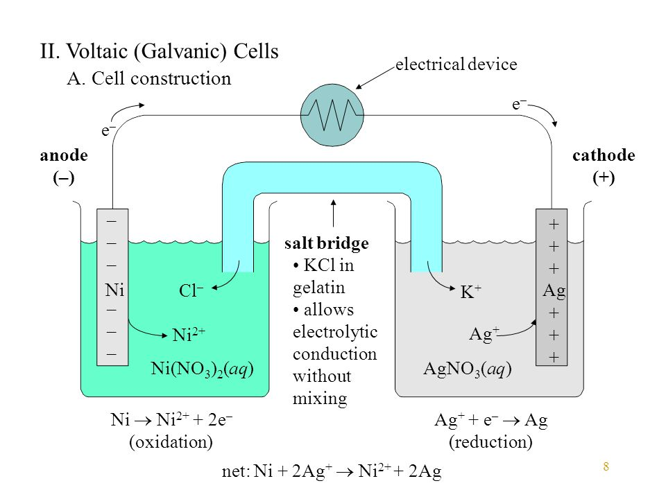 8 II. Voltaic (Galvanic) Cells A. Cell construction Ni Ni(NO 3 ) 2 (aq) Ag AgNO 3 (aq) Ni  Ni 2+ + 2e – (oxidation) Ni 2+ Ag + + e –  Ag (reduction)