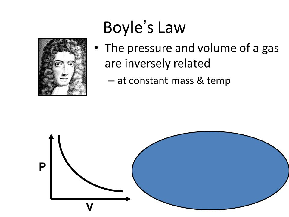 Boyle's Law The pressure and volume of a gas are inversely related – at constant mass & temp P V