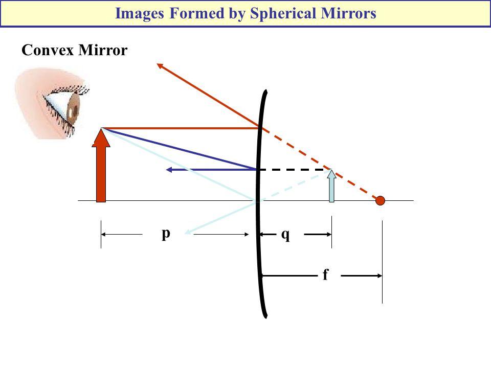f p q Convex Mirror