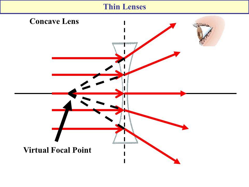 Virtual Focal Point Concave Lens Thin Lenses