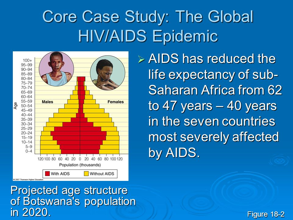 Core Case Study: The Global HIV/AIDS Epidemic  AIDS has reduced the life expectancy of sub- Saharan Africa from 62 to 47 years – 40 years in the seve