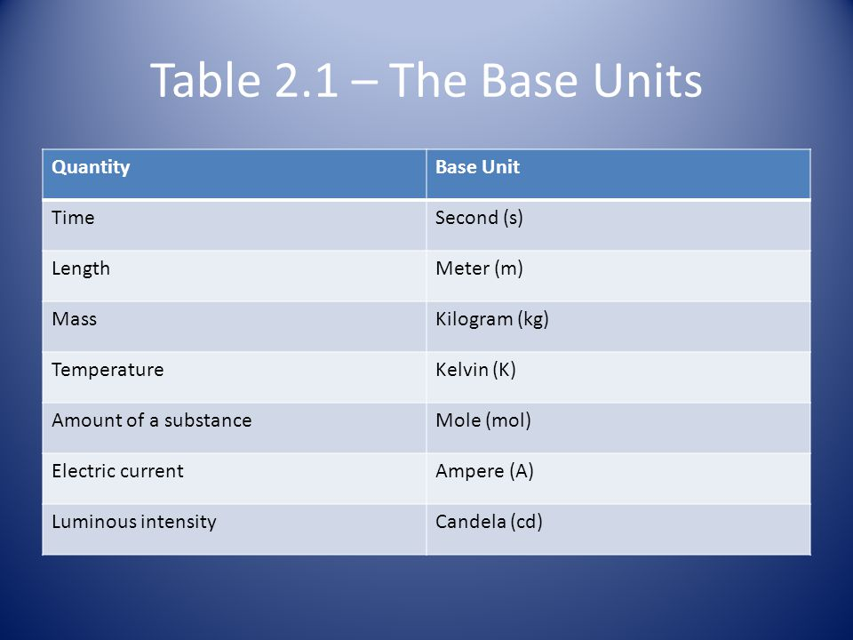 Units of Measure SI units: Systeme Internationale d' Unites standard units of measurement to be understood by all scientists Base Units: defined unit of measurement that is based on an object or event in the physical world