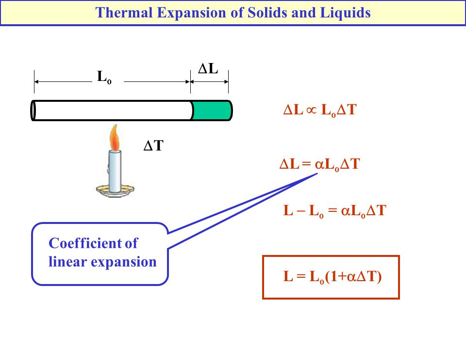 LoLo LL  L  L o  T TT  L =  L o  T L = L o (1+  T) Coefficient of linear expansion L  L o =  L o  T Thermal Expansion of Solids and Liq