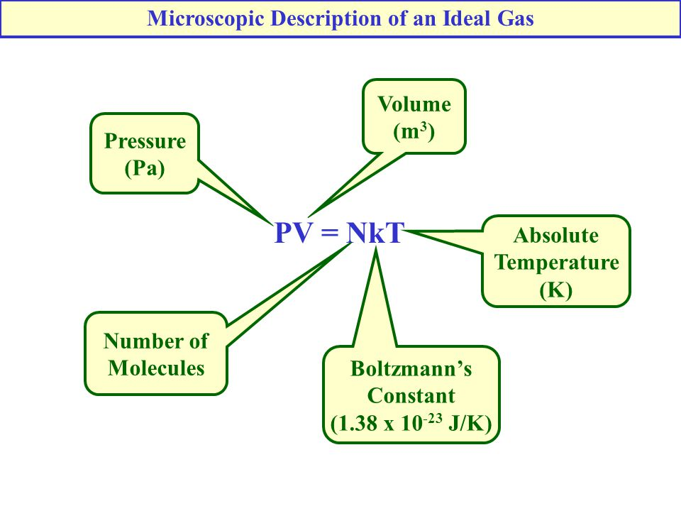 PV = NkT Pressure (Pa) Volume (m 3 ) Absolute Temperature (K) Boltzmann's Constant (1.38 x 10 -23 J/K) Number of Molecules Microscopic Description of