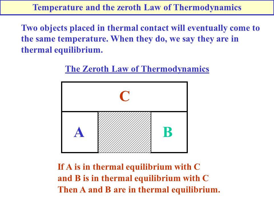 Temperature and the zeroth Law of Thermodynamics Two objects placed in thermal contact will eventually come to the same temperature. When they do, we