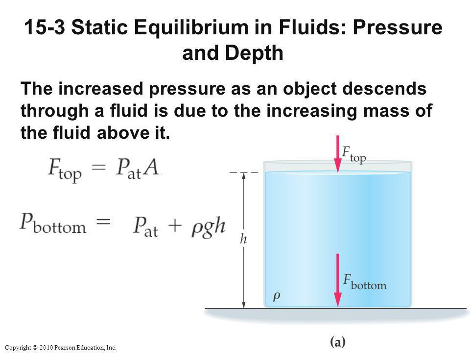 Copyright © 2010 Pearson Education, Inc. 15-3 Static Equilibrium in Fluids: Pressure and Depth The increased pressure as an object descends through a