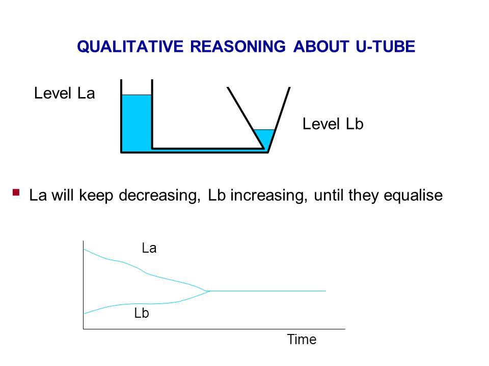 QUALITATIVE REASONING ABOUT U-TUBE  La will keep decreasing, Lb increasing, until they equalise Level La Level Lb La Lb Time