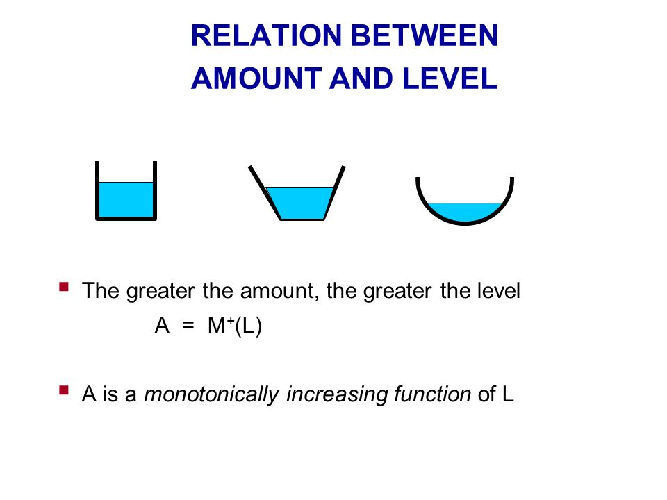 RELATION BETWEEN AMOUNT AND LEVEL  The greater the amount, the greater the level A = M + (L)  A is a monotonically increasing function of L