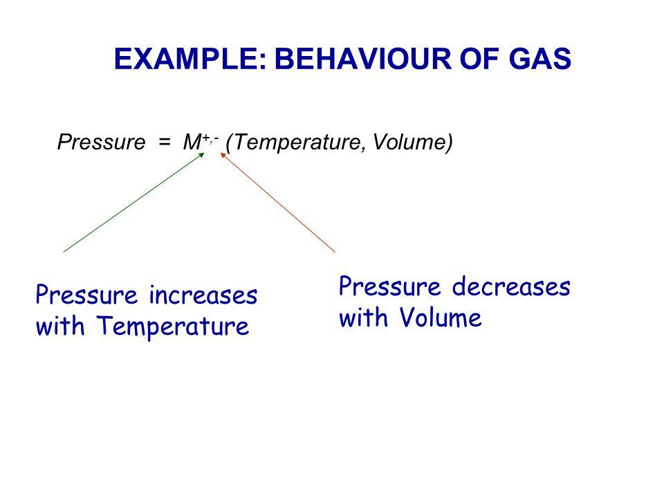 EXAMPLE: BEHAVIOUR OF GAS Pressure = M +,- (Temperature, Volume) Pressure increases with Temperature Pressure decreases with Volume