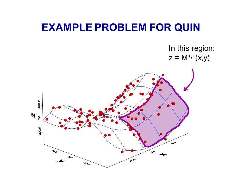 EXAMPLE PROBLEM FOR QUIN In this region: z = M +,+ (x,y)