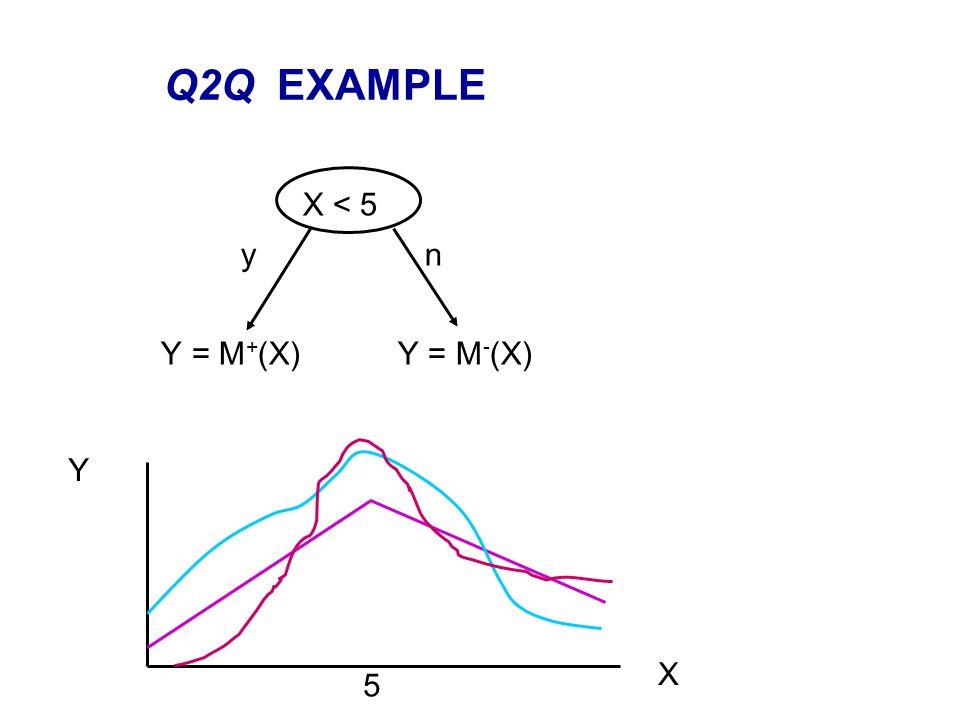 Q2Q EXAMPLE X < 5 y n Y = M + (X) Y = M - (X) 5 X Y