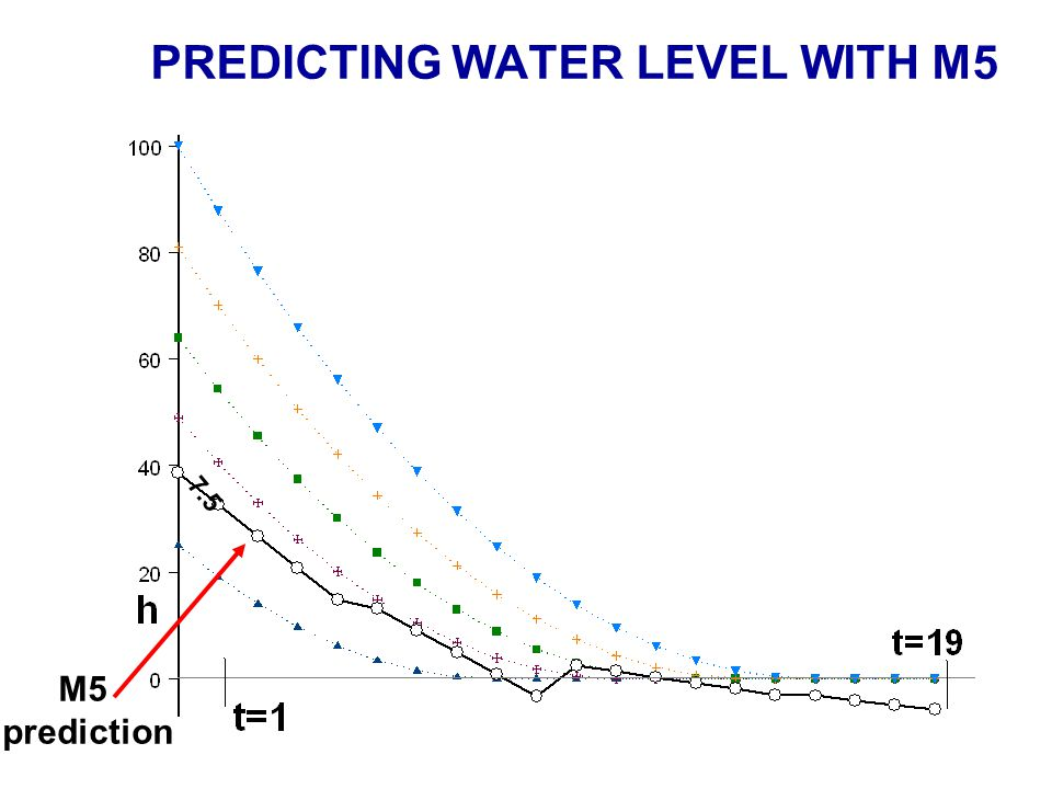 PREDICTING WATER LEVEL WITH M5 M5 prediction 7.5