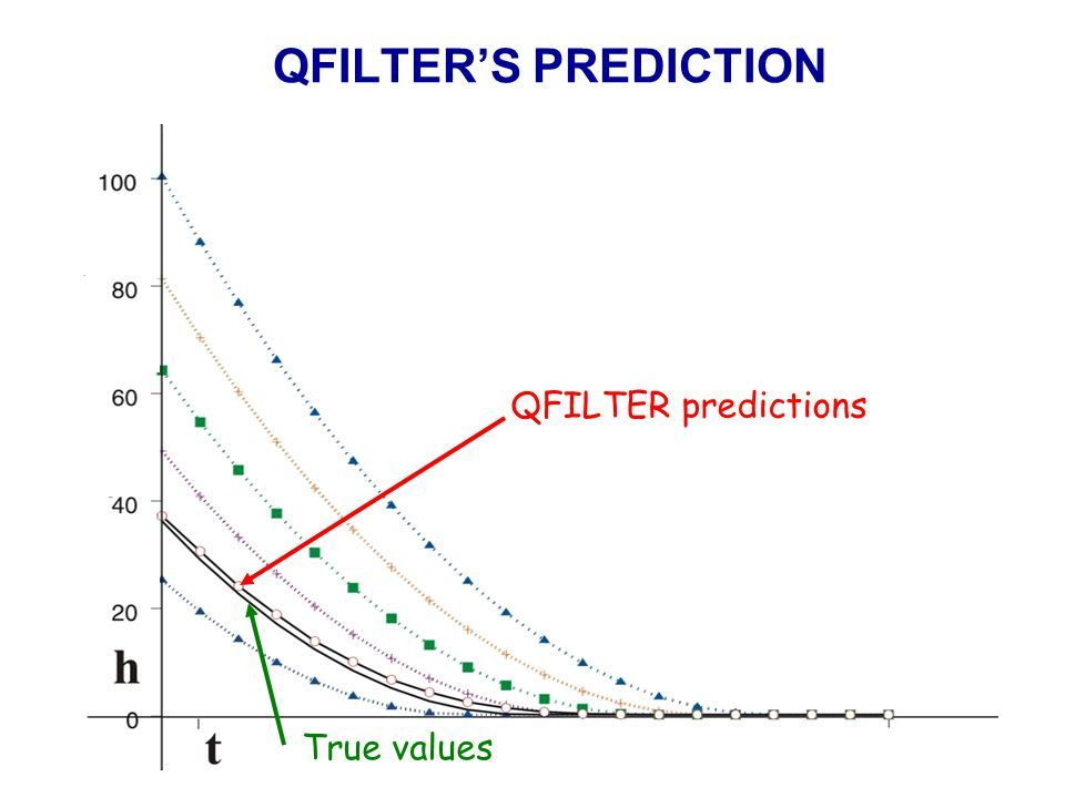 QFILTER'S PREDICTION QFILTER predictions True values