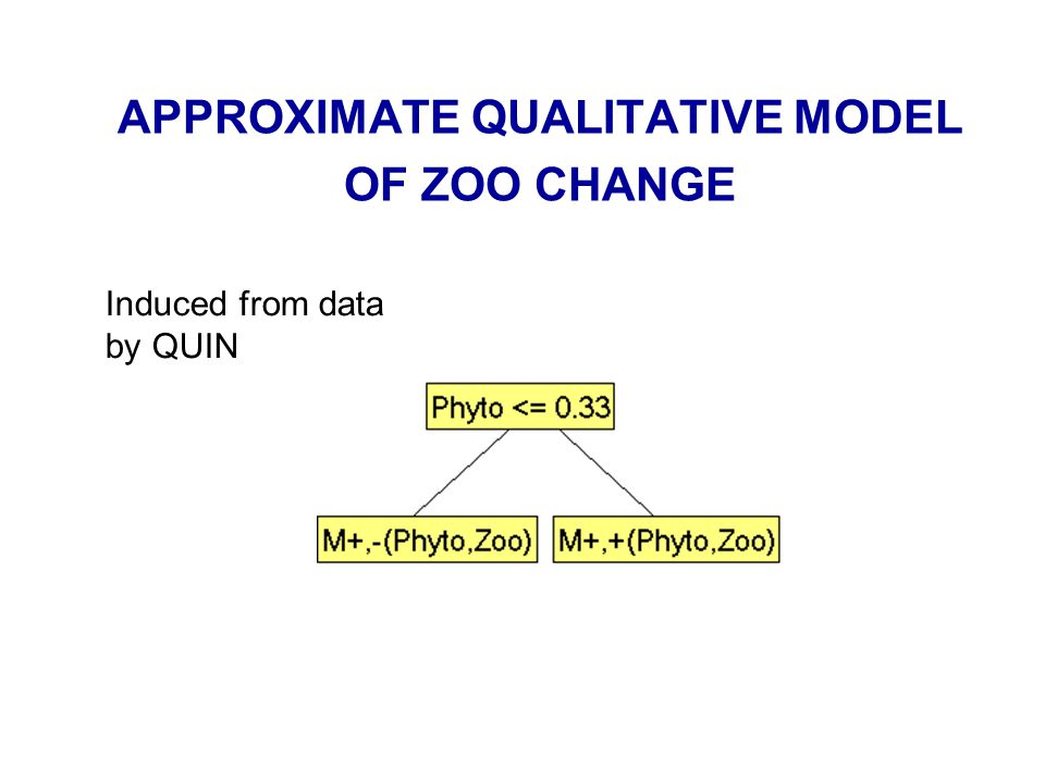 APPROXIMATE QUALITATIVE MODEL OF ZOO CHANGE Induced from data by QUIN
