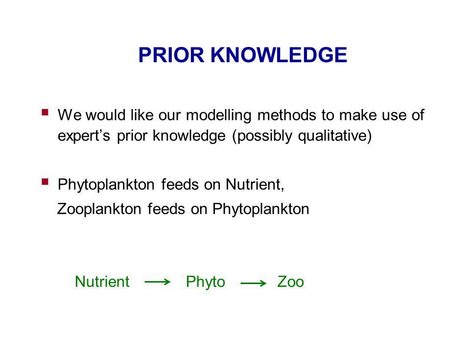 INDUCED QUALITATIVE TREE FOR z = x 2 - y 2 + noise z= M -,+ (x,y)z= M -,- (x,y)z= M +,+ (x, y)z= M +,- (x,y)  0 > 0  0  0 y x y
