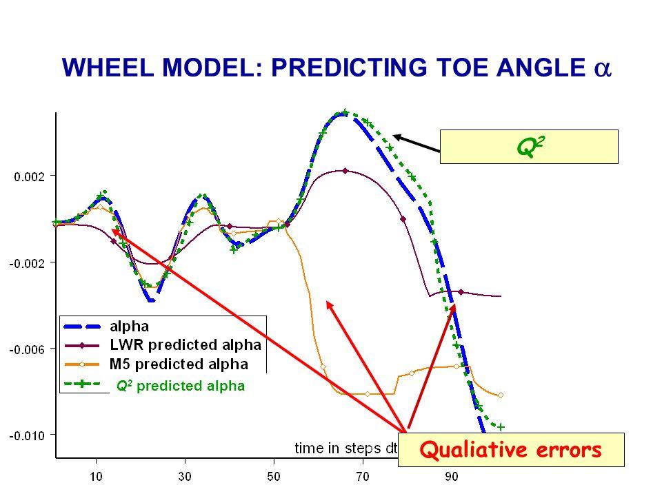 Q2Q2 Qualiative errors Q 2 predicted alpha