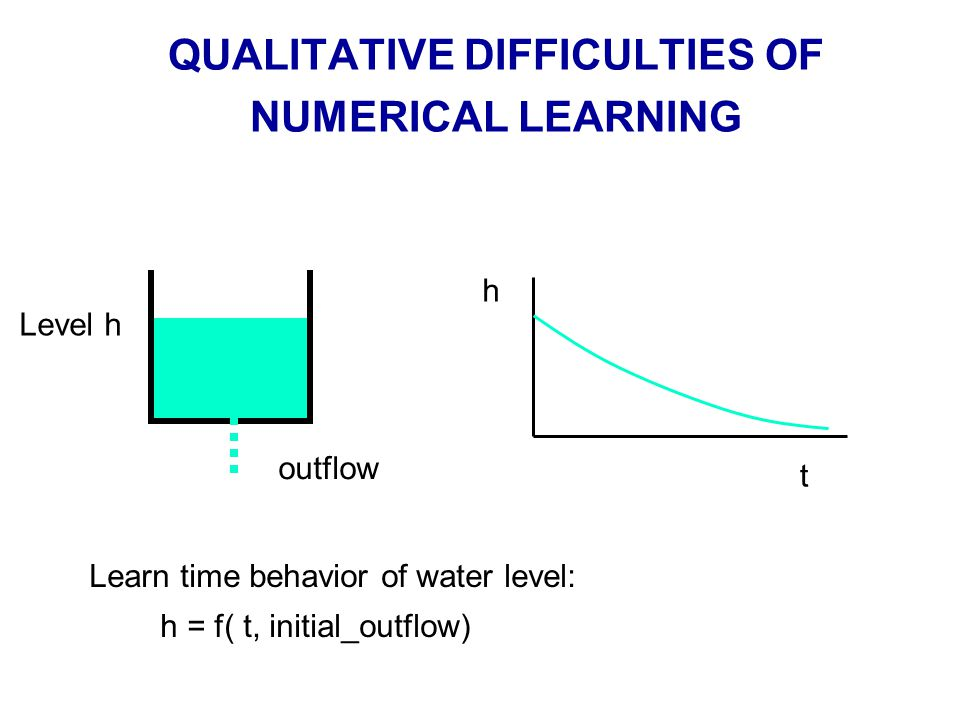 QUALITATIVE DIFFICULTIES OF NUMERICAL LEARNING Learn time behavior of water level: h = f( t, initial_outflow) Level h outflow t h