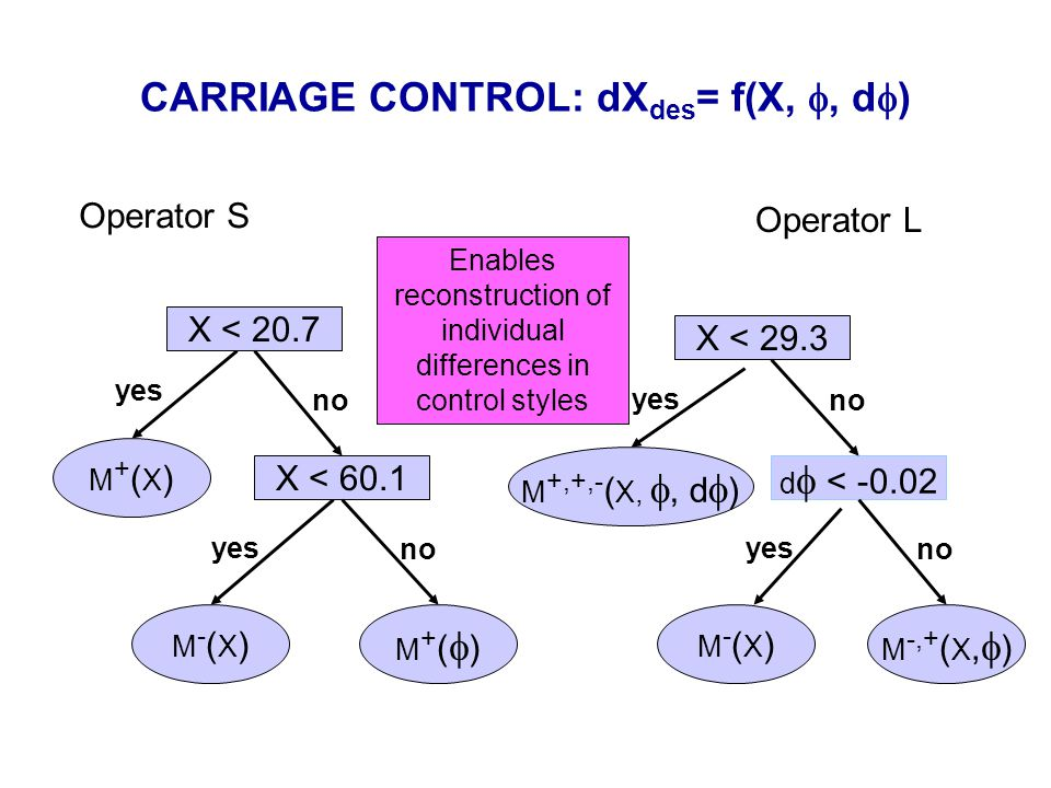 CARRIAGE CONTROL: dX des = f(X, , d  ) M-(X)M-(X) M+()M+() X < 20.7 X < 60.1 X < 29.3 M+(X)M+(X) d  < -0.02 M-(X)M-(X) M -,+ ( X,  ) M +,+,- ( X, , d  ) yes no Enables reconstruction of individual differences in control styles Operator S Operator L