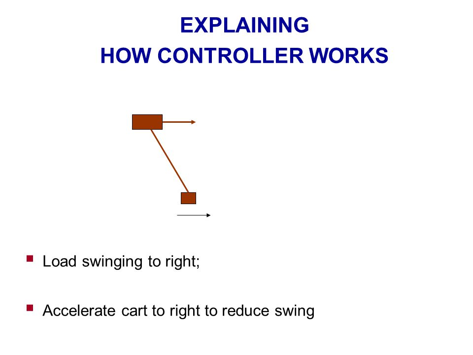 EXPLAINING HOW CONTROLLER WORKS  Load swinging to right;  Accelerate cart to right to reduce swing