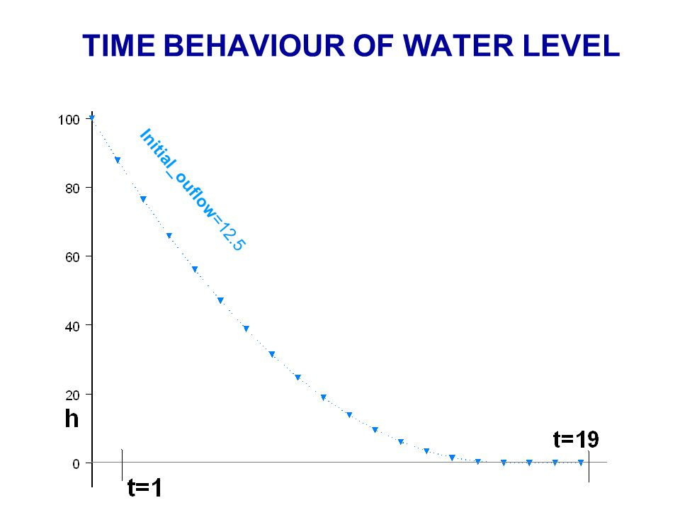 TIME BEHAVIOUR OF WATER LEVEL Initial_ouflow=12.5