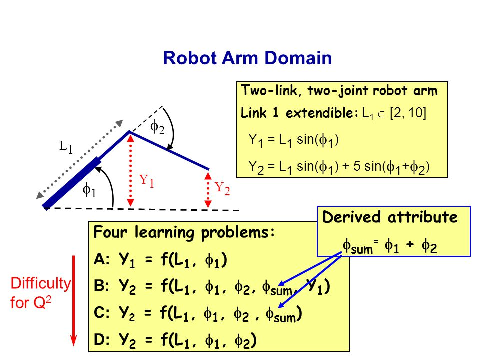 Y1Y1 Y2Y2 Robot Arm Domain Two-link, two-joint robot arm Link 1 extendible: L 1  [2, 10] Y 1 = L 1 sin(  1 ) Y 2 = L 1 sin(  1 ) + 5 sin(  1 +  2 ) 11 22 Four learning problems: A: Y 1 = f(L 1,  1 ) B: Y 2 = f(L 1,  1,  2,  sum, Y 1 ) C: Y 2 = f(L 1,  1,  2,  sum ) D: Y 2 = f(L 1,  1,  2 ) L1L1 Derived attribute  sum =  1 +  2 Difficulty for Q 2