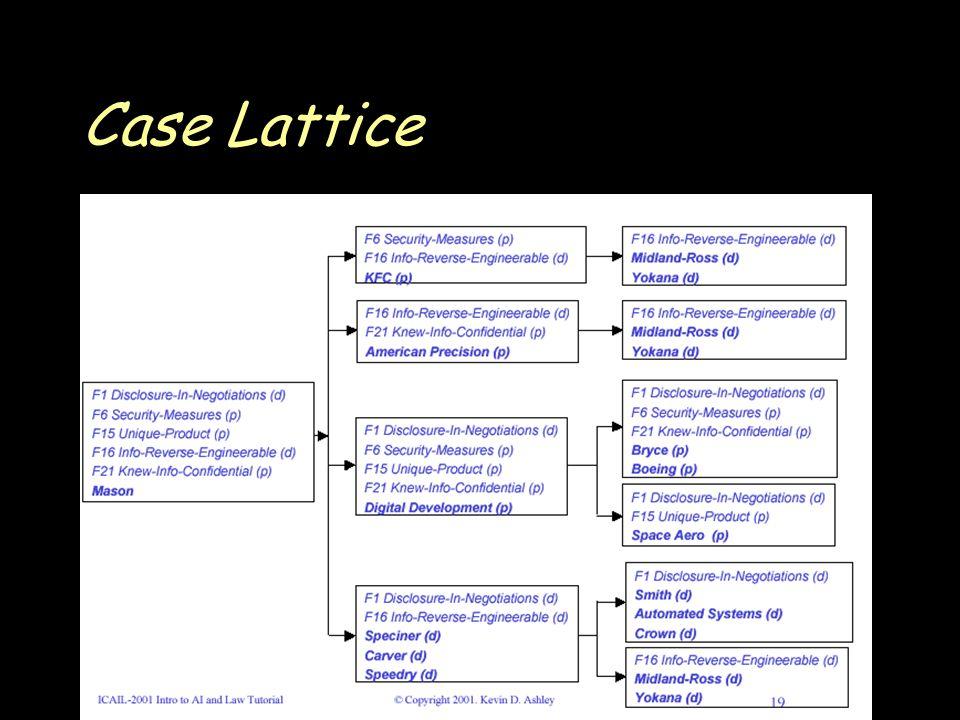 Case Lattice