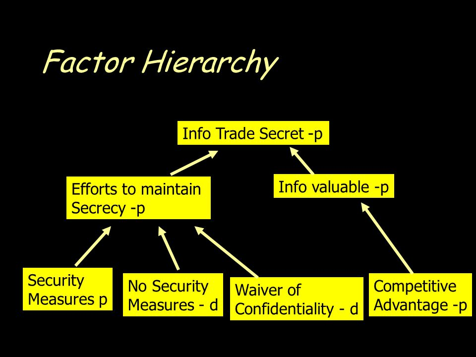 Factor Hierarchy Info Trade Secret -p Efforts to maintain Secrecy -p Info valuable -p Security Measures p No Security Measures - d Waiver of Confidentiality - d Competitive Advantage -p
