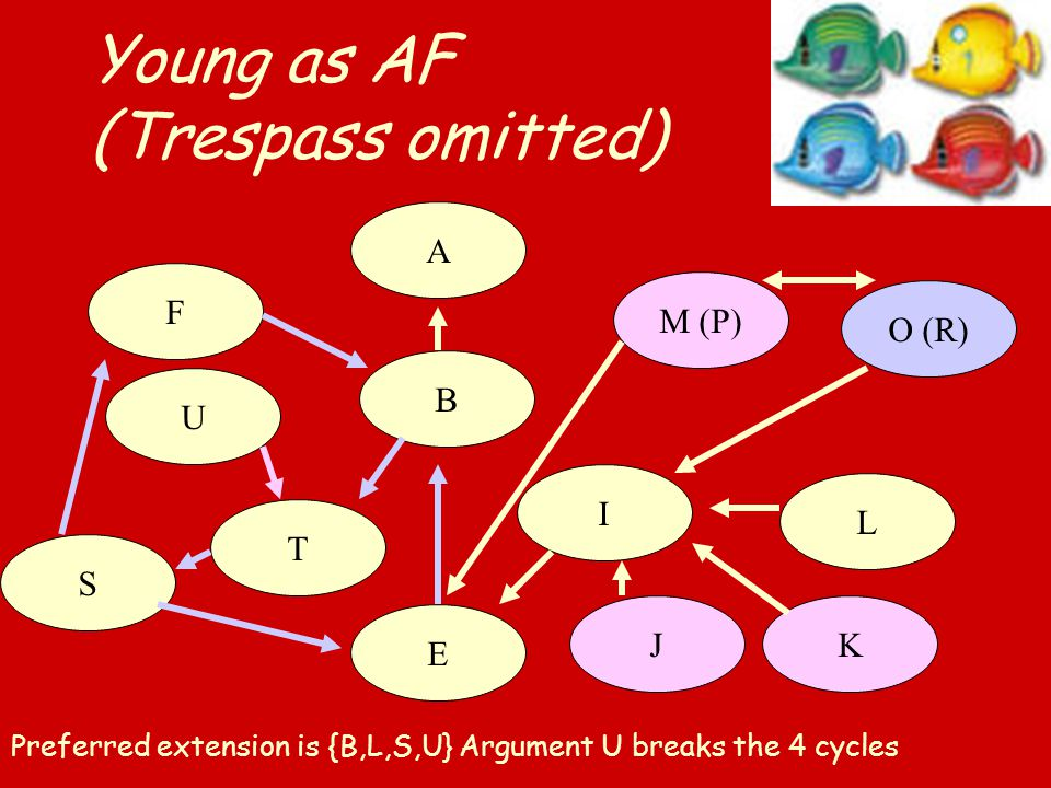 Young as AF (Trespass omitted) B A E Preferred extension is {B,L,S,U} Argument U breaks the 4 cycles M (P) L KJ I O (R) F T S U