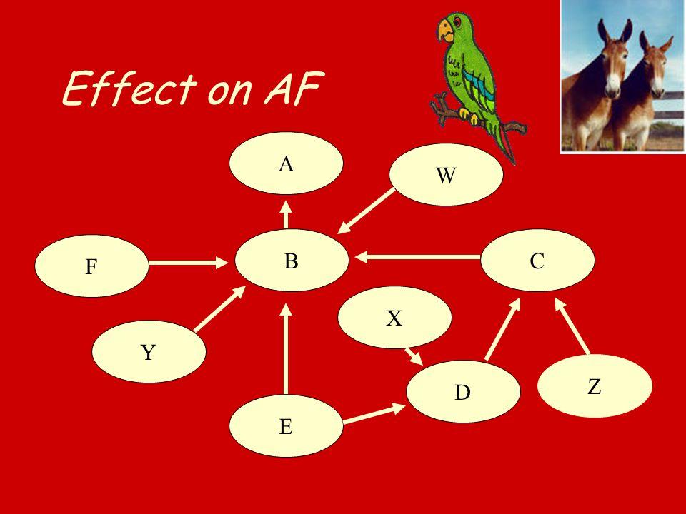 Effect on AF B F A C D E W X Y Z
