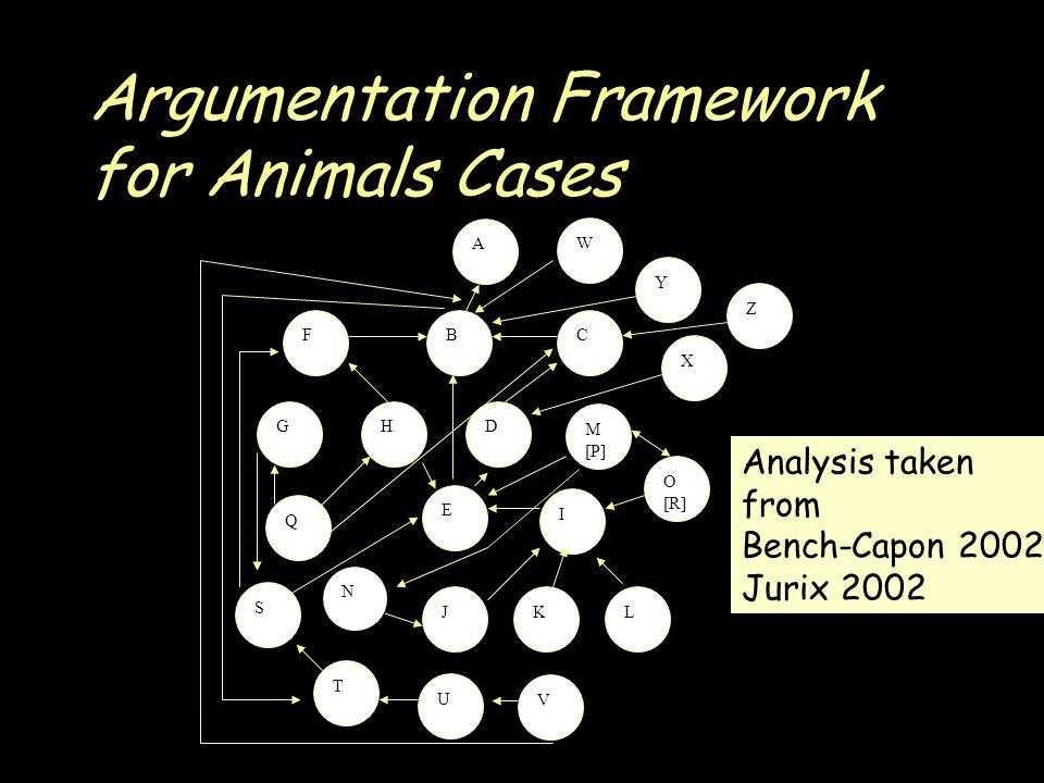 Argumentation Framework for Animals Cases A S FCB GHD E I JKL M [P] O [R] Q T U V W X Y Z N Analysis taken from Bench-Capon 2002 Jurix 2002