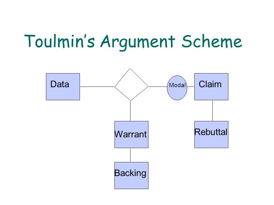 Toulmin's Argument Scheme DataClaim Warrant Backing Rebuttal Modal