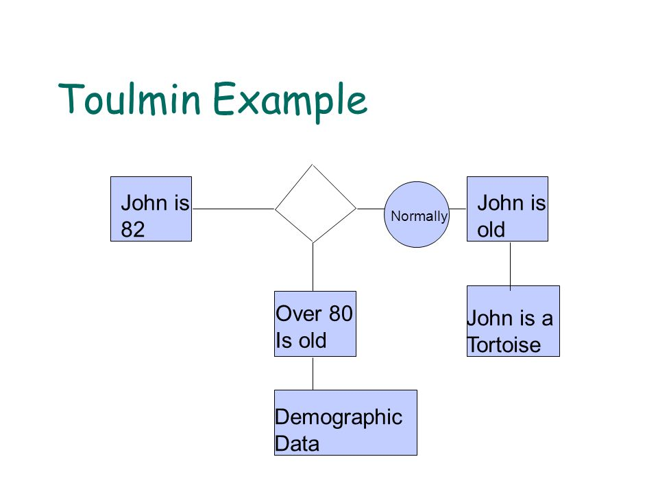 Toulmin Example John is 82 John is old Over 80 Is old Demographic Data John is a Tortoise Normally
