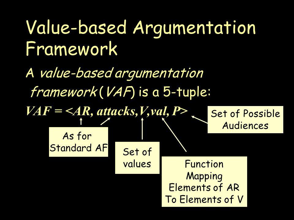 Value-based Argumentation Framework A value-based argumentation framework (VAF) is a 5-tuple: VAF = As for Standard AF Set of values Function Mapping Elements of AR To Elements of V Set of Possible Audiences