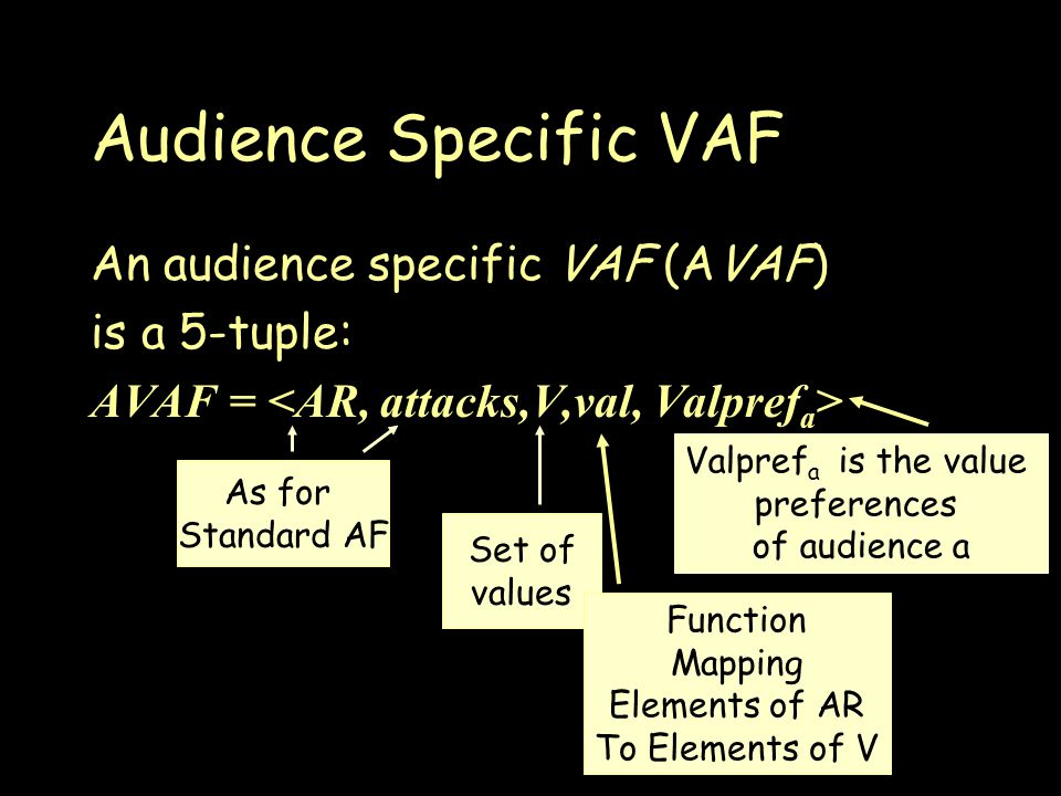 Audience Specific VAF An audience specific VAF (AVAF) is a 5-tuple: AVAF = As for Standard AF Set of values Function Mapping Elements of AR To Elements of V Valpref a is the value preferences of audience a