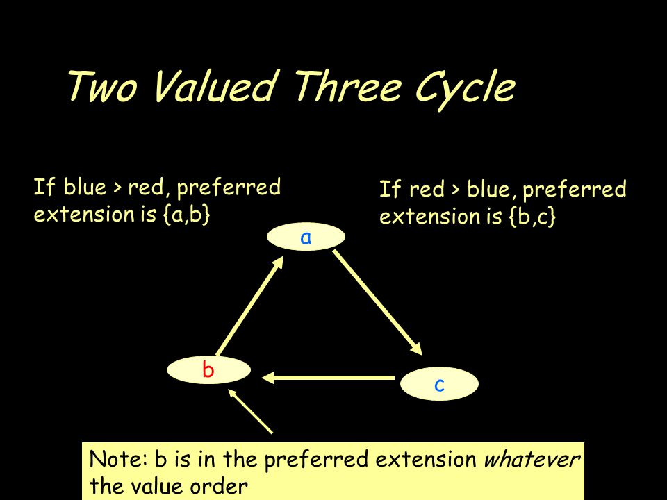 Two Valued Three Cycle a b c If blue > red, preferred extension is {a,b} If red > blue, preferred extension is {b,c} Note: b is in the preferred extension whatever the value order