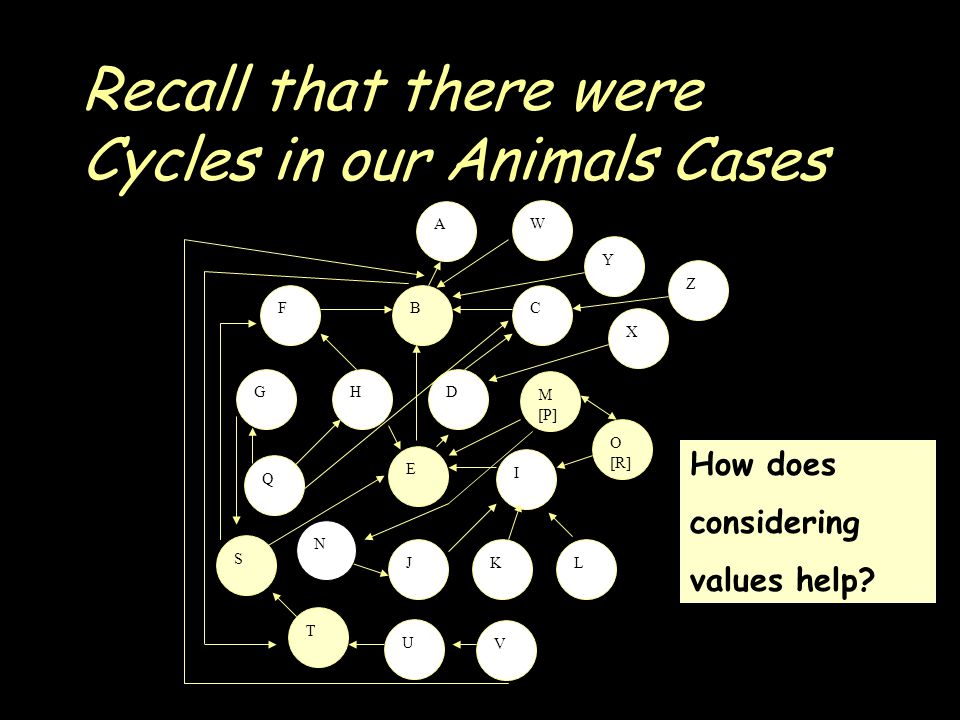 Recall that there were Cycles in our Animals Cases A S FCB GHD E I JKL M [P] O [R] Q T U V W X Y Z N How does considering values help